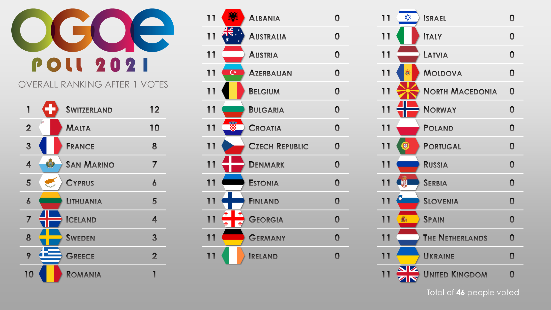 2021 OGAE Poll – OGAE International